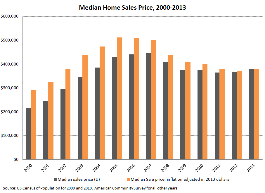 Population_10_median_home_sales_price