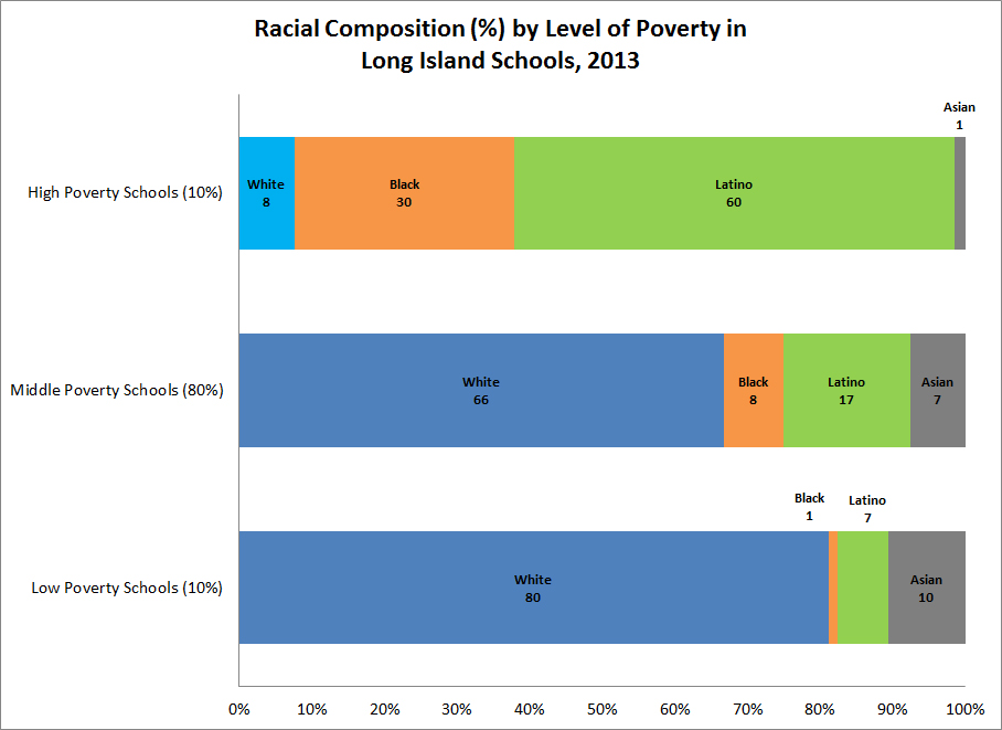 Education_3_racial_composition