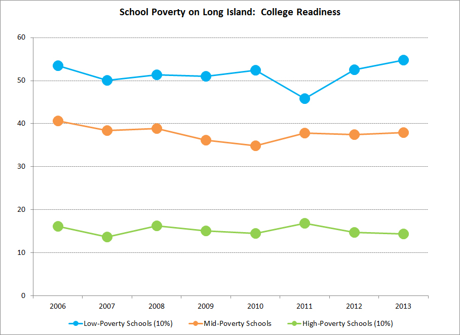 Edu_18_school_poverty_college_readiness