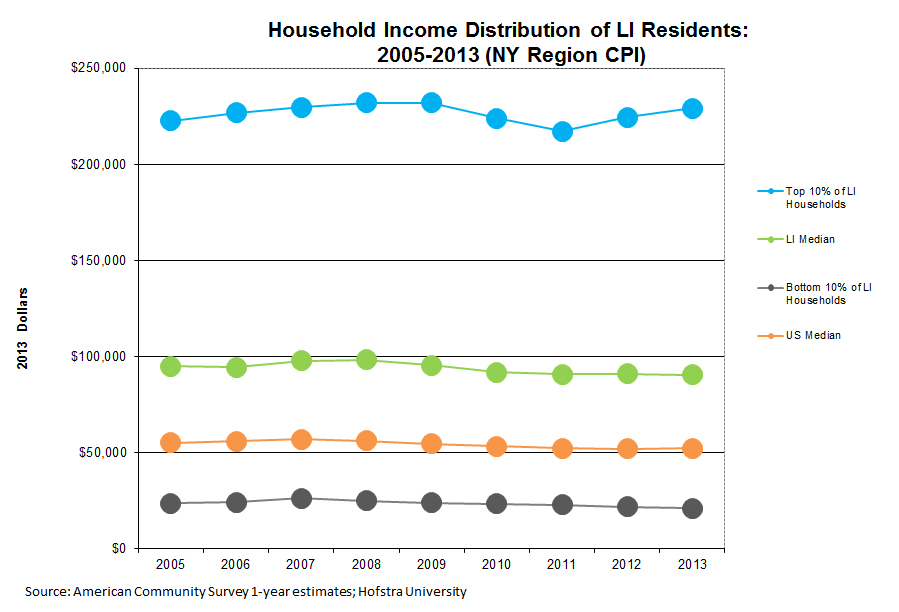 Economy_7_household_income_distribution