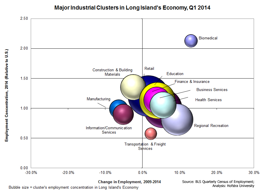 Economy_5_major_industrial_clusters_on_li