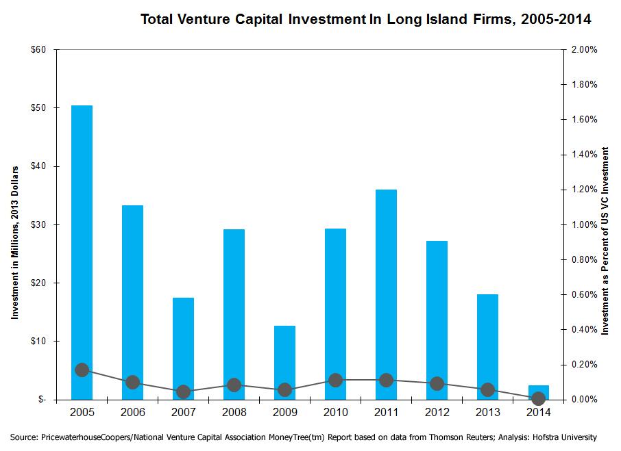 Economy_8_total_venturea_cap_invest_li_firms_05-14