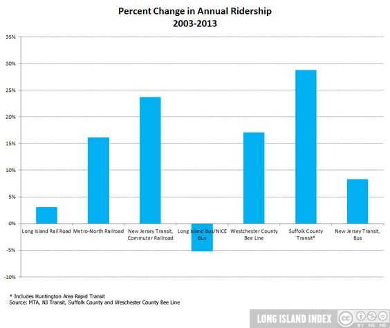 Show_change_in_transit_ridership