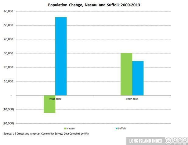 Show_population_2_pop_change
