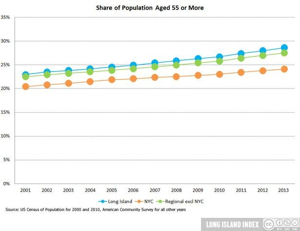 Show_population_5_aged_55_or_more